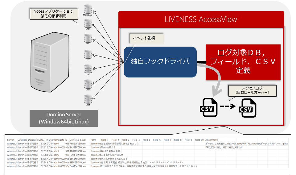 「LIVENESS AccessView」製品特徴