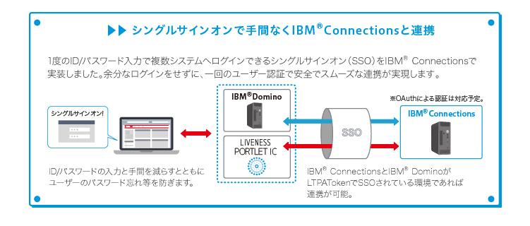 シングルサインオンで手間なくIBM Connectionsと連携
