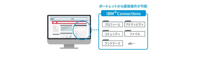 ポートレットからIBM®Connectionsに直接操作