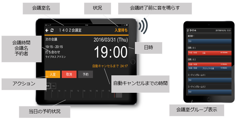 「LIVENESS Rooms with OnTime」製品特徴